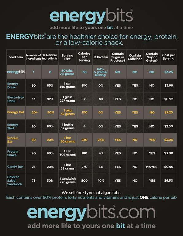 Nutritional Comparison Chart